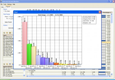 Internet Access Monitor for Novell BorderManager 3.9c screenshot